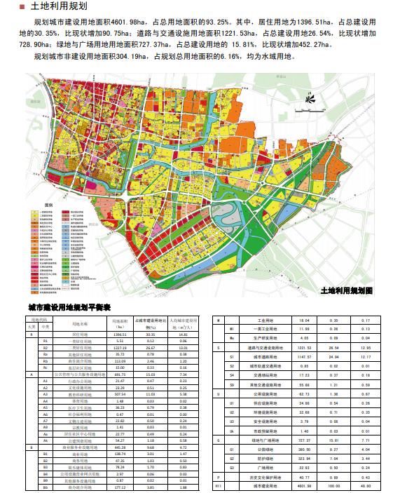 空间布局与土地利用规划